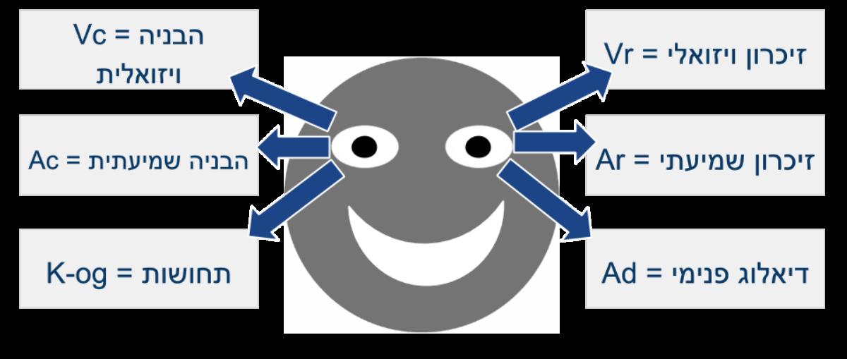 תנועות עיניים: תנועות עיניים מספקות רמזים לאסטרטגיות חשיבה פנימיות.